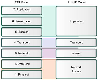 osi-tcp-models-compare_image