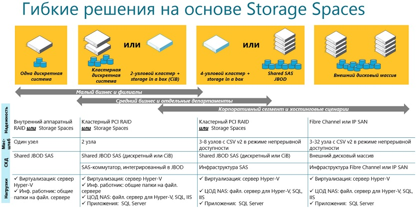 storage-flexible-solution-on-strspc_image